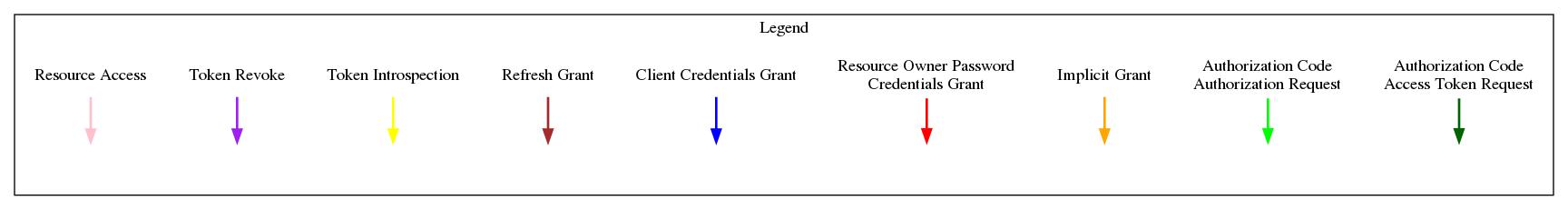 Creating a Provider — OAuthLib 3 1 0-dev documentation